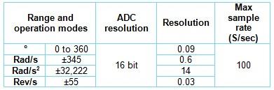 16 bit ADC Resolution 100 S//sec Maximum Sample Rate EISCO NUL226 NEULOG Rotary Motion Logger Sensor